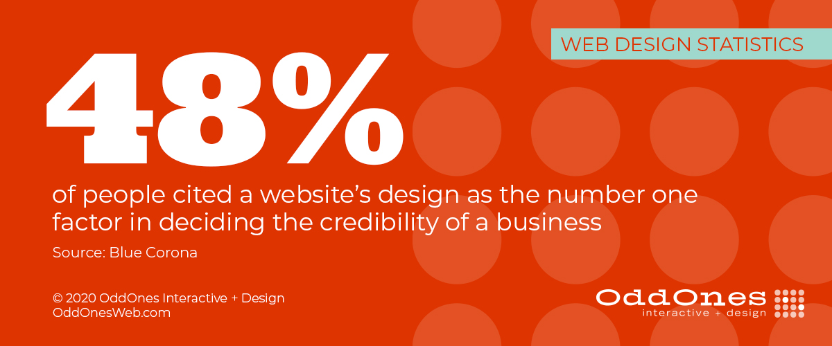 48% of people cited a website's design as the number one factor in deciding the credibility of a business