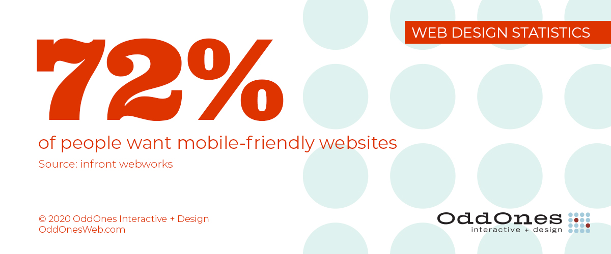 72 percent of people want mobile-friendly websites (infront webworks)