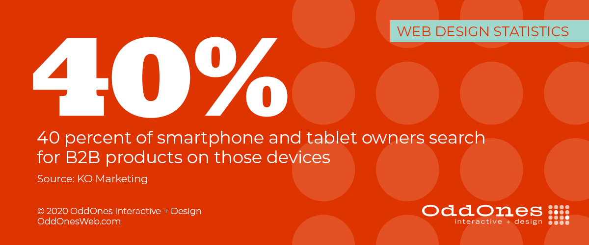 40 percent of smartphone and tablet owners search for B2B products on those devices (KO Marketing)