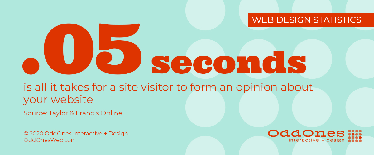 It takes site visitors .05 seconds to form an opinion about your website