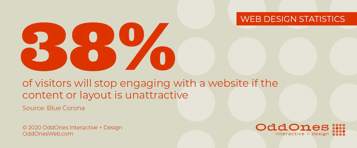 38 percent of visitors will stop engaging with a website if the content or layout is unattractive (Blue Corona)