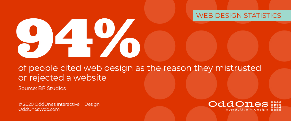 94% of people cited web design as the reason they mistrusted or rejected a website (BP Studios)