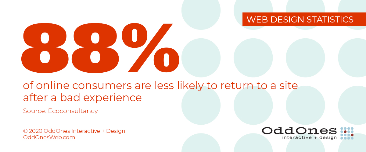 88% of online consumers are less likely to return to a site after a bad experience (Ecoconsultancy)