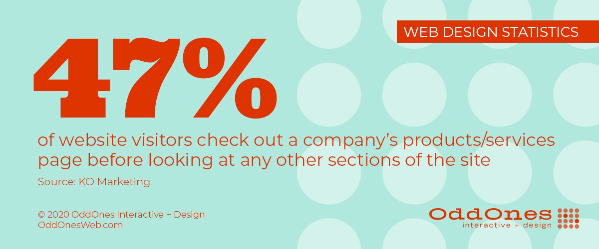 47 percent of website visitors check out a company's products/services page before looking at any other sections of the site. (KO Marketing)