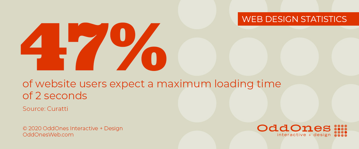 47 percent of website users expect a maximum loading time of 2 seconds (Curatti)
