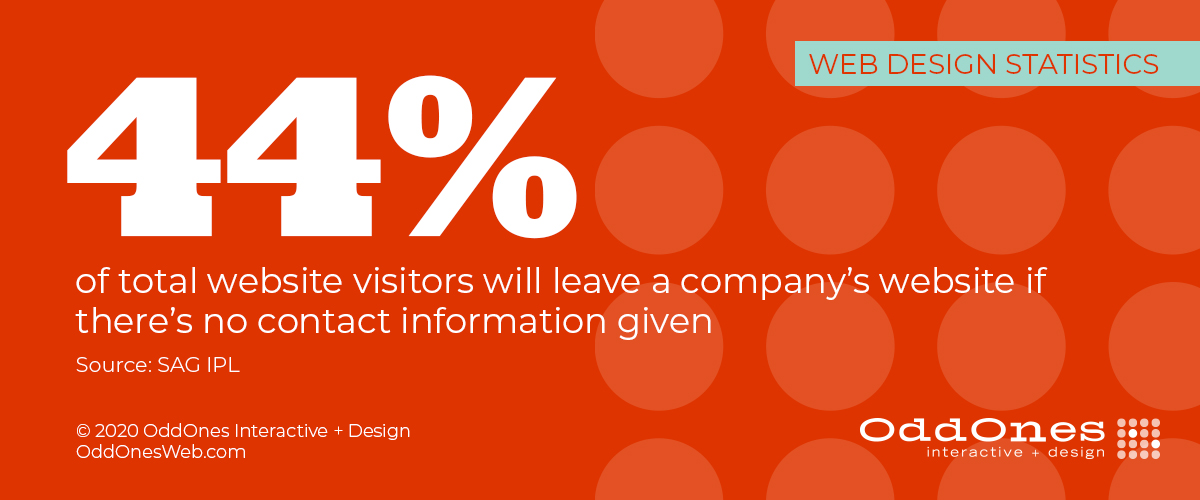 44 percent of total website visitors will leave a company's website if there's no contact information given (SAG IPL)